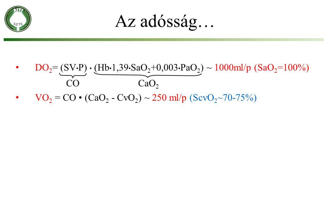 DO 2 = (SV P) (Hb 1,39 SaO 2 +0,003 PaO 2 ) ~ 1000ml/p (SaO 2 =100%) VO 2 = CO (CaO 2 - CvO 2 ) ~ 250 ml/p (ScvO 2 ~70-75%) Az adósság… COCaO 2