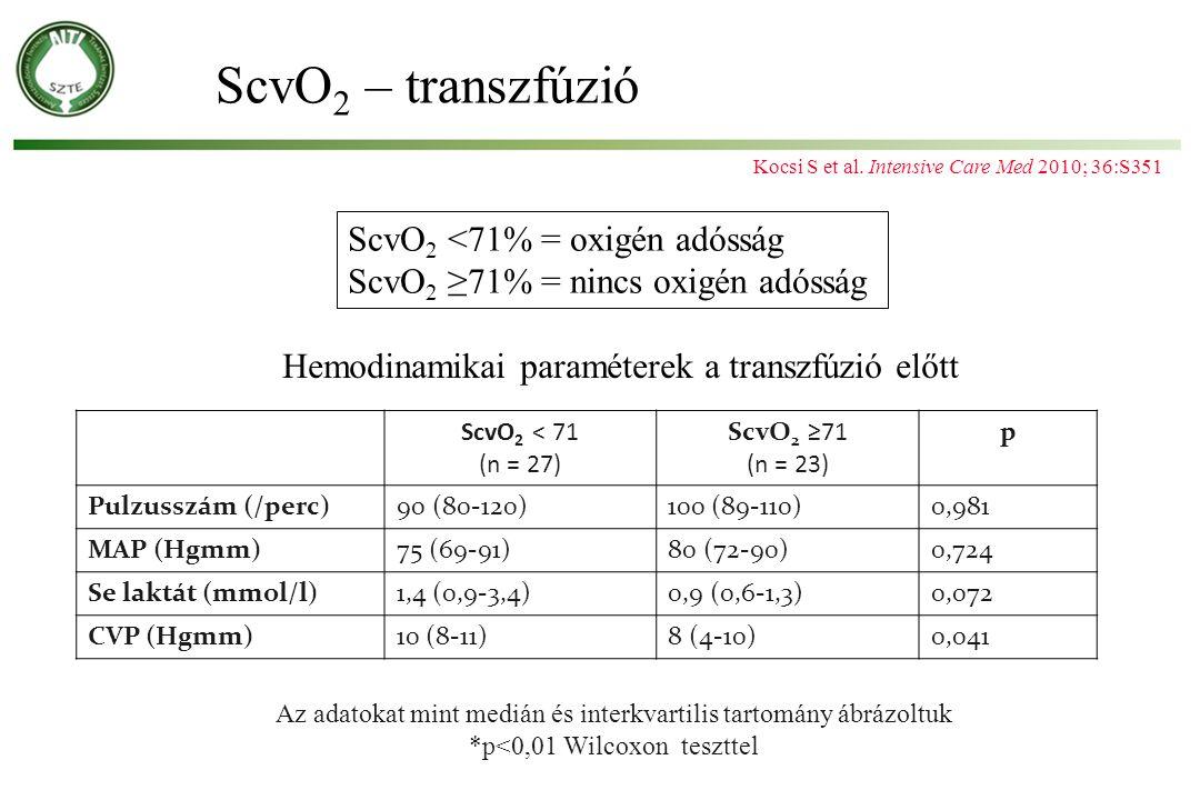 ScvO 2 – transzfúzió Az adatokat mint medián és interkvartilis tartomány ábrázoltuk *p<0,01 Wilcoxon teszttel ScvO 2 <71% = oxigén adósság ScvO 2 ≥71%