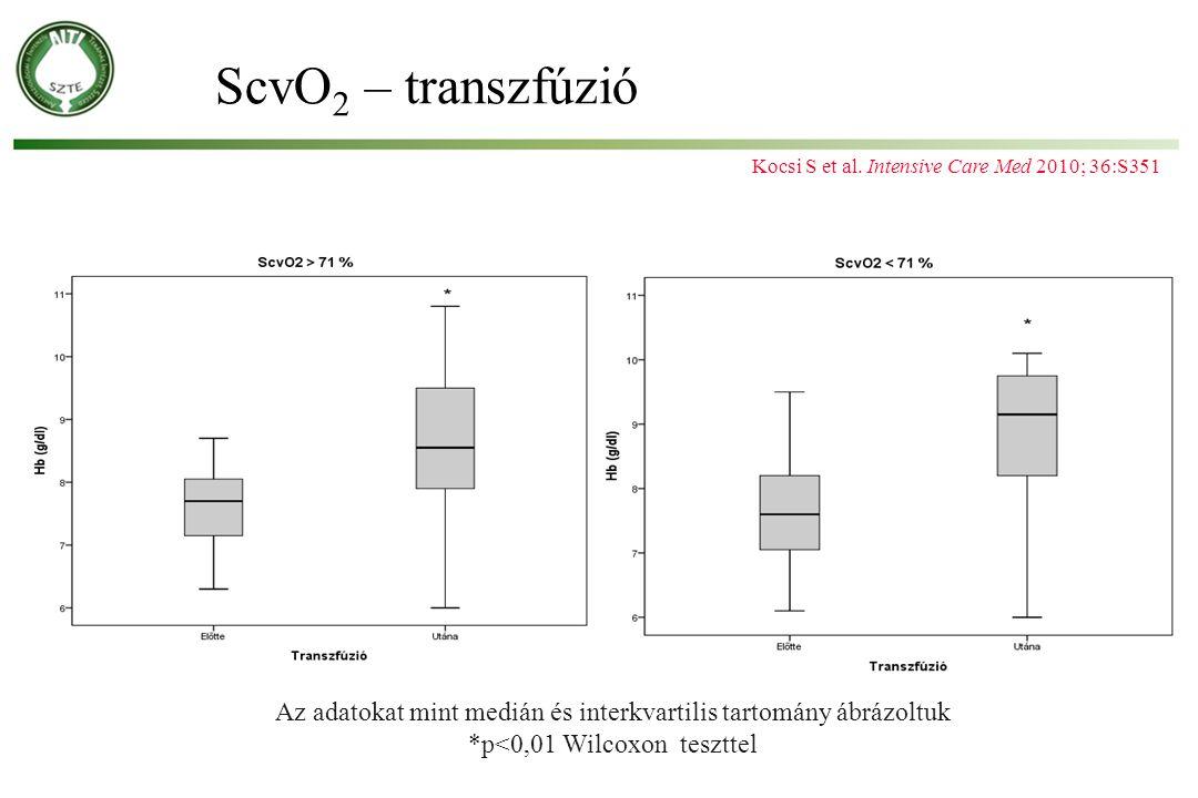 ScvO 2 – transzfúzió Az adatokat mint medián és interkvartilis tartomány ábrázoltuk *p<0,01 Wilcoxon teszttel Kocsi S et al. Intensive Care Med 2010;