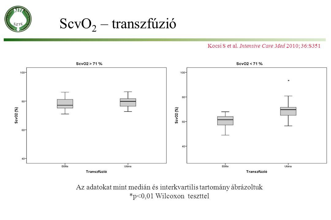 ScvO 2 – transzfúzió Az adatokat mint medián és interkvartilis tartomány ábrázoltuk *p<0,01 Wilcoxon teszttel * Kocsi S et al. Intensive Care Med 2010