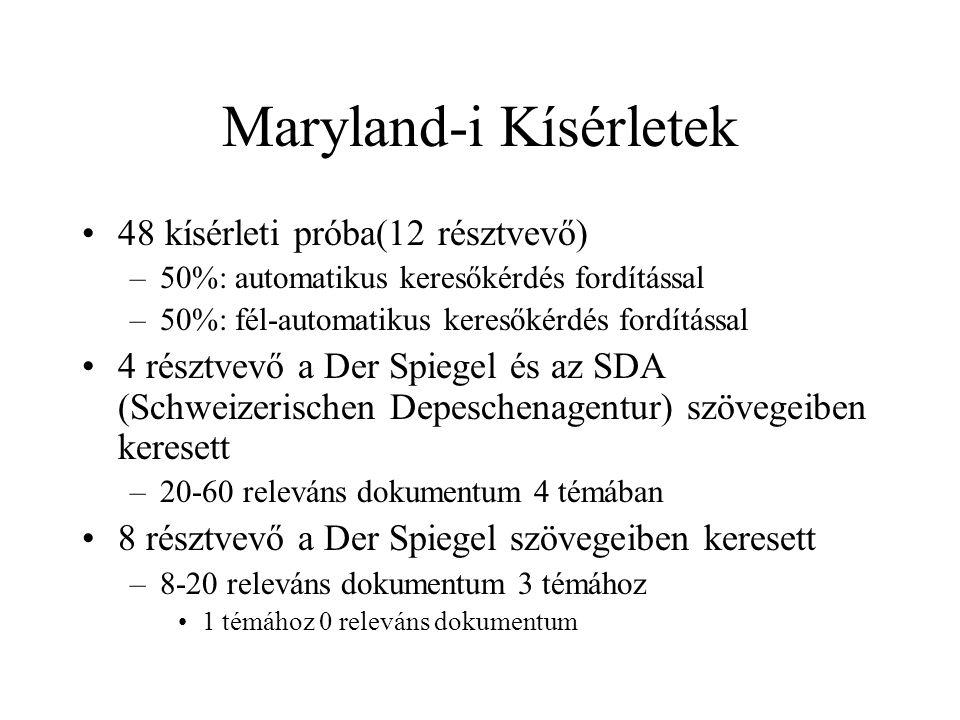 Maryland-i Kísérletek 48 kísérleti próba(12 résztvevő) –50%: automatikus keresőkérdés fordítással –50%: fél-automatikus keresőkérdés fordítással 4 rés