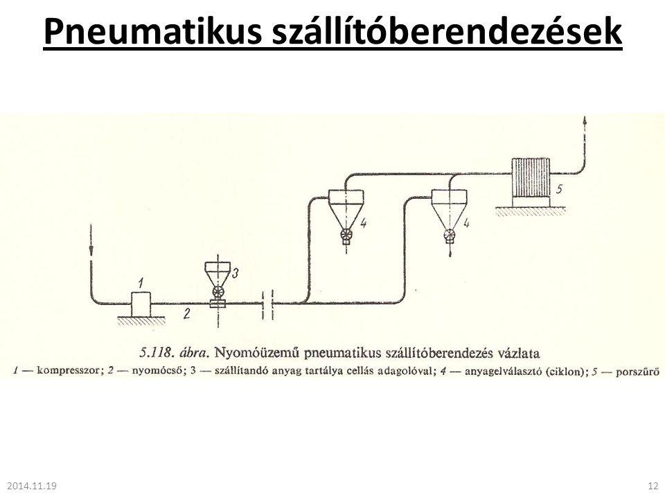 Pneumatikus szállítóberendezések 2014.11.1912