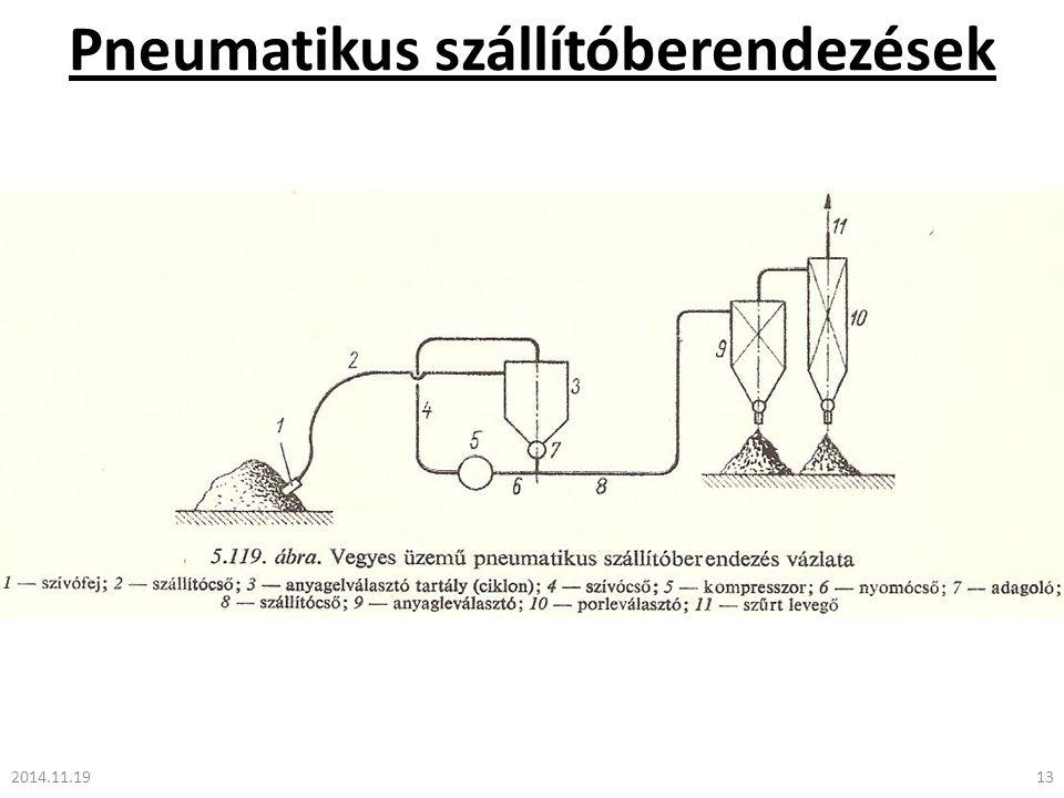 Pneumatikus szállítóberendezések 2014.11.1913
