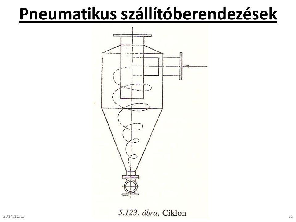 Pneumatikus szállítóberendezések 2014.11.1915