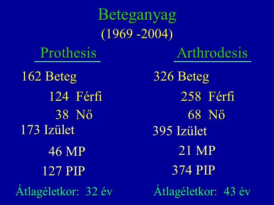 Prothesis Átlagéletkor: 32 év 162 Beteg 124 Férfi 38 Nő 38 Nő 173 Izület 173 Izület 46 MP 46 MP 127 PIP 127 PIP Átlagéletkor: 43 év 326 Beteg 258 Férf