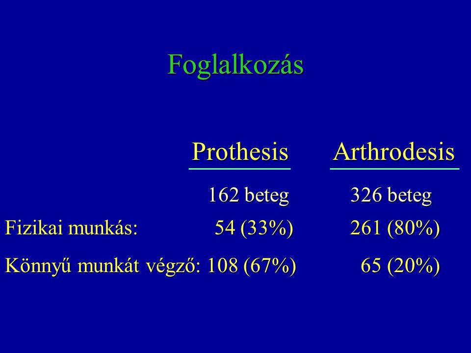 Foglalkozás Prothesis Arthrodesis Prothesis Arthrodesis 162 beteg 326 beteg 162 beteg 326 beteg Fizikai munkás: 54 (33%) 261 (80%) Könnyű munkát végző