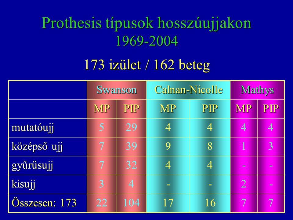 Prothesis típusok hosszúujjakon 1969-2004 SwansonCalnan-NicolleMathys MPPIPMPPIPMPPIP mutatóujj5294444 középső ujj 7399813 gyűrűsujj73244-- kisujj34--
