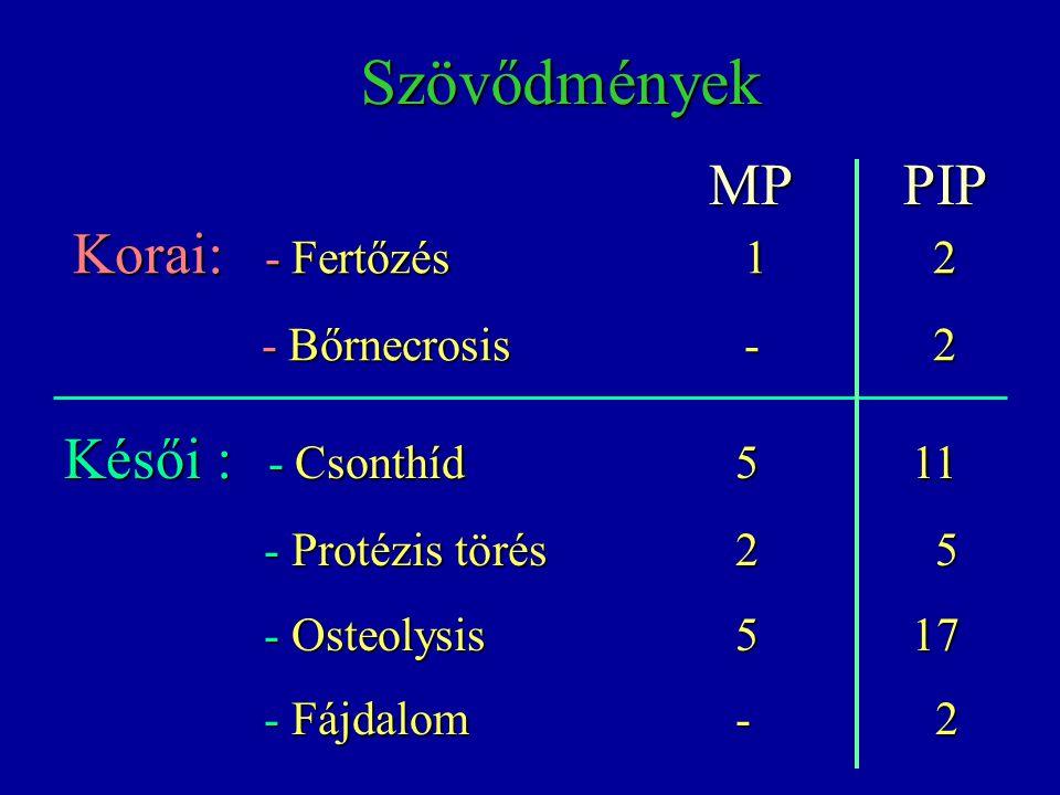 Szövődmények Korai: - Fertőzés 1 2 - Bőrnecrosis - 2 - Bőrnecrosis - 2 Késői : - Csonthíd 511 - Protézis törés 2 5 - Protézis törés 2 5 - Osteolysis 5