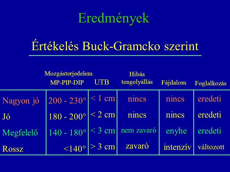 Eredmények Értékelés Buck-Gramcko szerint Nagyon jó JóMegfelelőRossz 200 - 230° 180 - 200° 140 - 180° <140° <140° < 1 cm < 2 cm < 3 cm > 3 cm nincs ni
