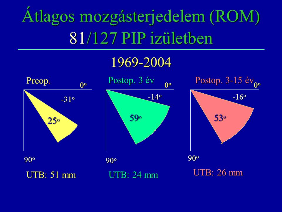 59 Gr. 53Gr. Átlagos mozgásterjedelem (ROM) 81/127 PIP izületben Preop. Postop. 3-15 év Postop. 3 év 0o0o0o0o 0o0o0o0o 0o0o0o0o -31 o 25 o 90 o -14 o