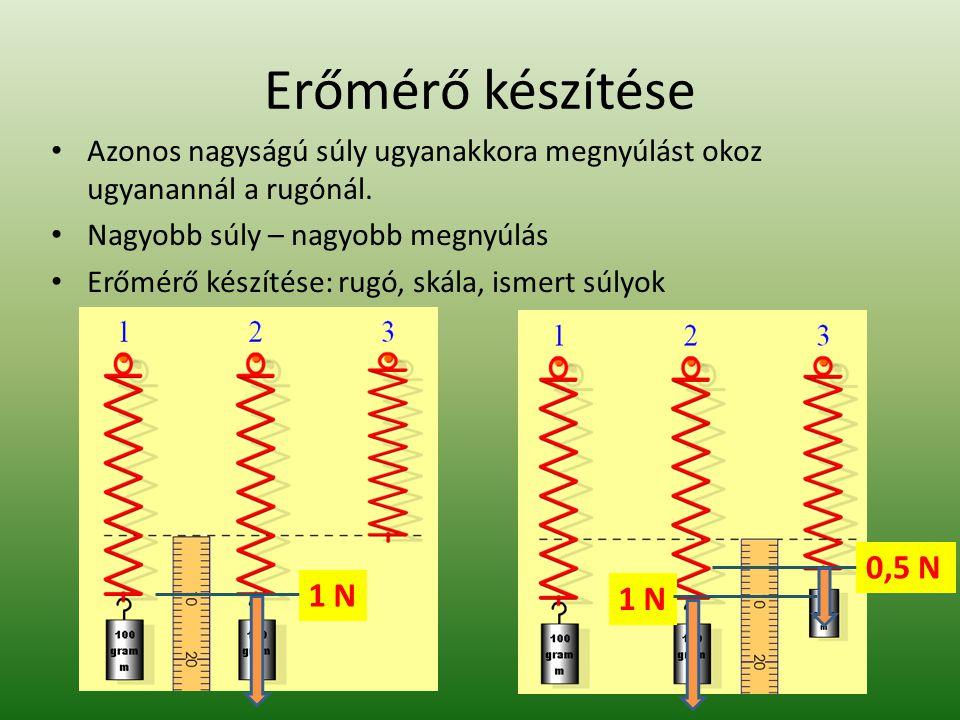 Erőmérő készítése Azonos nagyságú súly ugyanakkora megnyúlást okoz ugyanannál a rugónál. Nagyobb súly – nagyobb megnyúlás Erőmérő készítése: rugó, ská