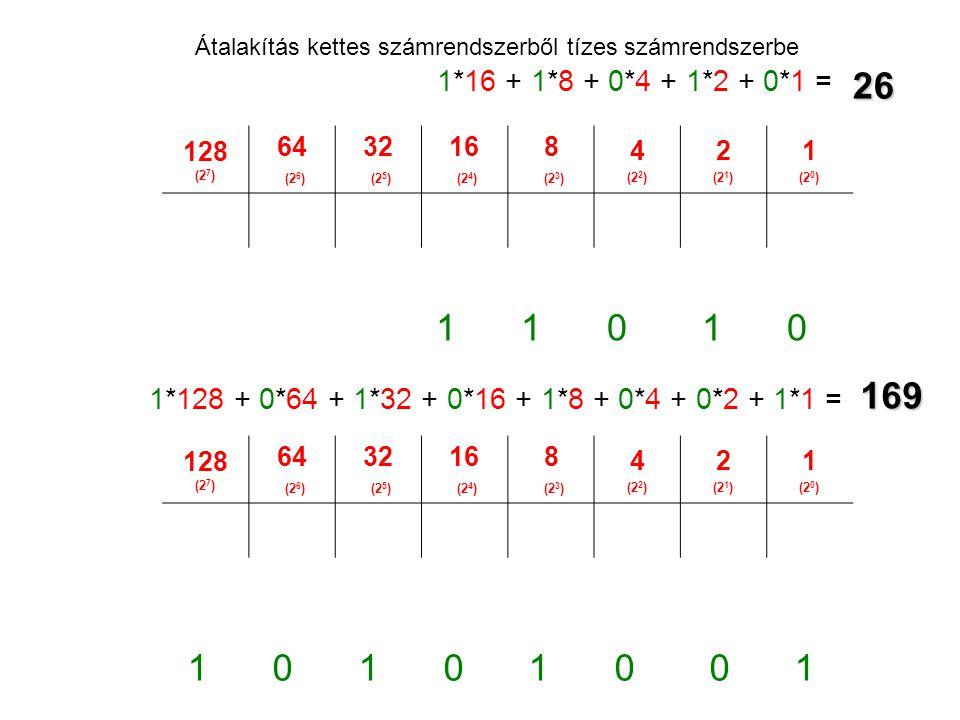 128 (2 7 ) 64 (2 6 ) 32 (2 5 ) 16 (2 4 ) 8 (2 3 ) 4 (2 2 ) 2 (2 1 ) 1 (2 0 ) 128 (2 7 ) 64 (2 6 ) 32 (2 5 ) 16 (2 4 ) 8 (2 3 ) 4 (2 2 ) 2 (2 1 ) 1 (2