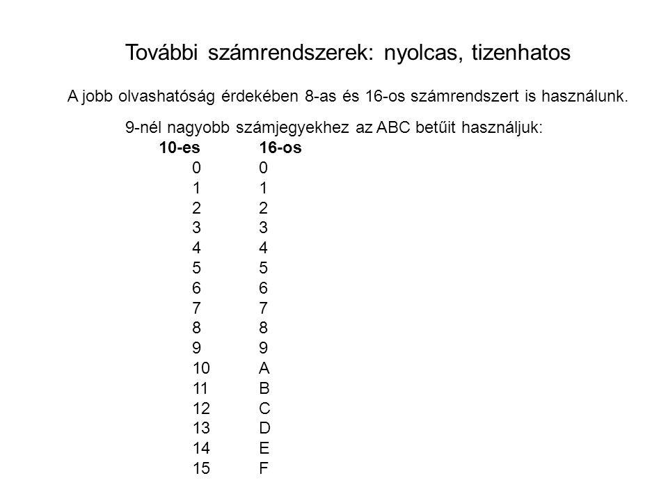 További számrendszerek: nyolcas, tizenhatos A jobb olvashatóság érdekében 8-as és 16-os számrendszert is használunk. 9-nél nagyobb számjegyekhez az AB