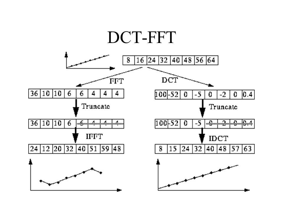 DCT-FFT