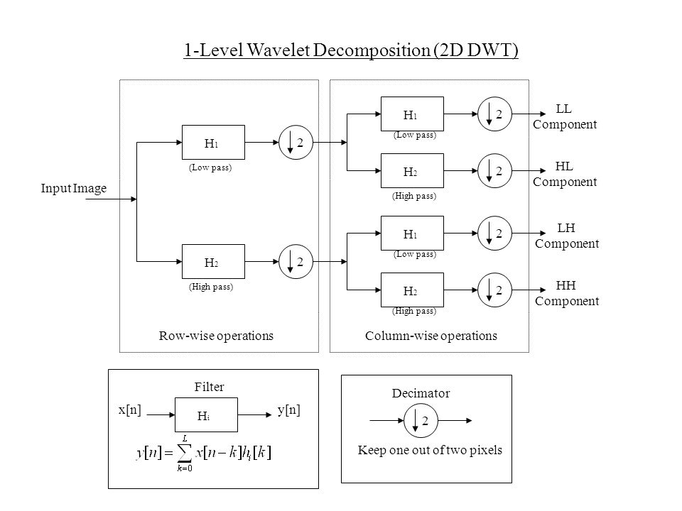 1-Level Wavelet Decomposition (2D DWT) H1H1 H2H2 H1H1 H2H2 2222 H1H1 H2H2 22 Row-wise operationsColumn-wise operations HiHi x[n]y[n] 2 Keep one out of