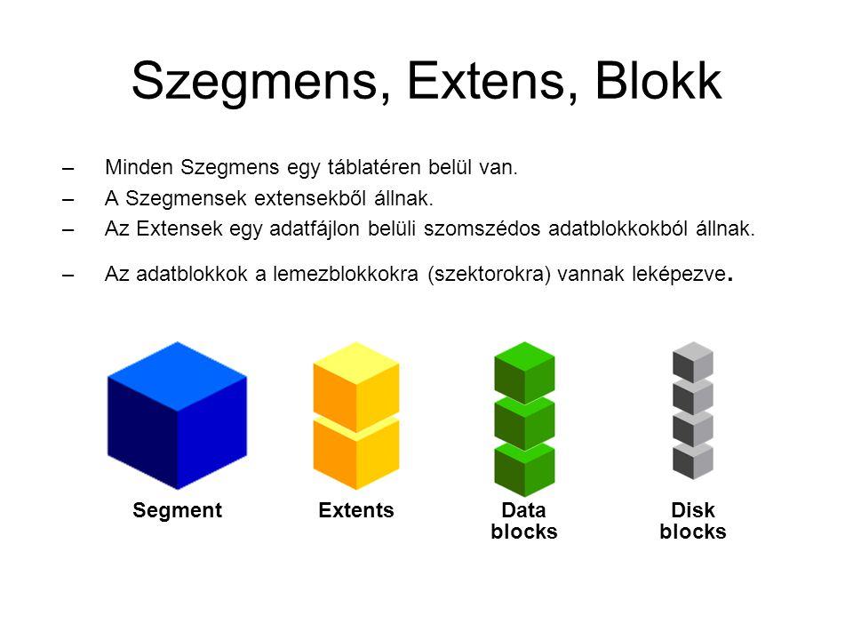 Szegmens, Extens, Blokk –Minden Szegmens egy táblatéren belül van.