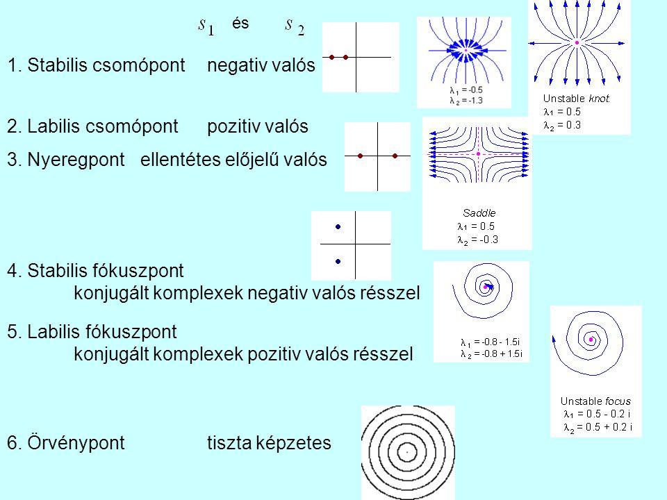 1. Stabilis csomópont negativ valós 2. Labilis csomópontpozitiv valós 3. Nyeregpontellentétes előjelű valós 4. Stabilis fókuszpont konjugált komplexek