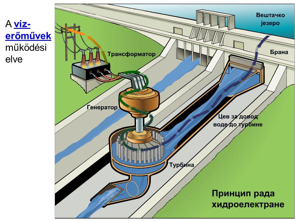A víz-víz- erőművek működési elve