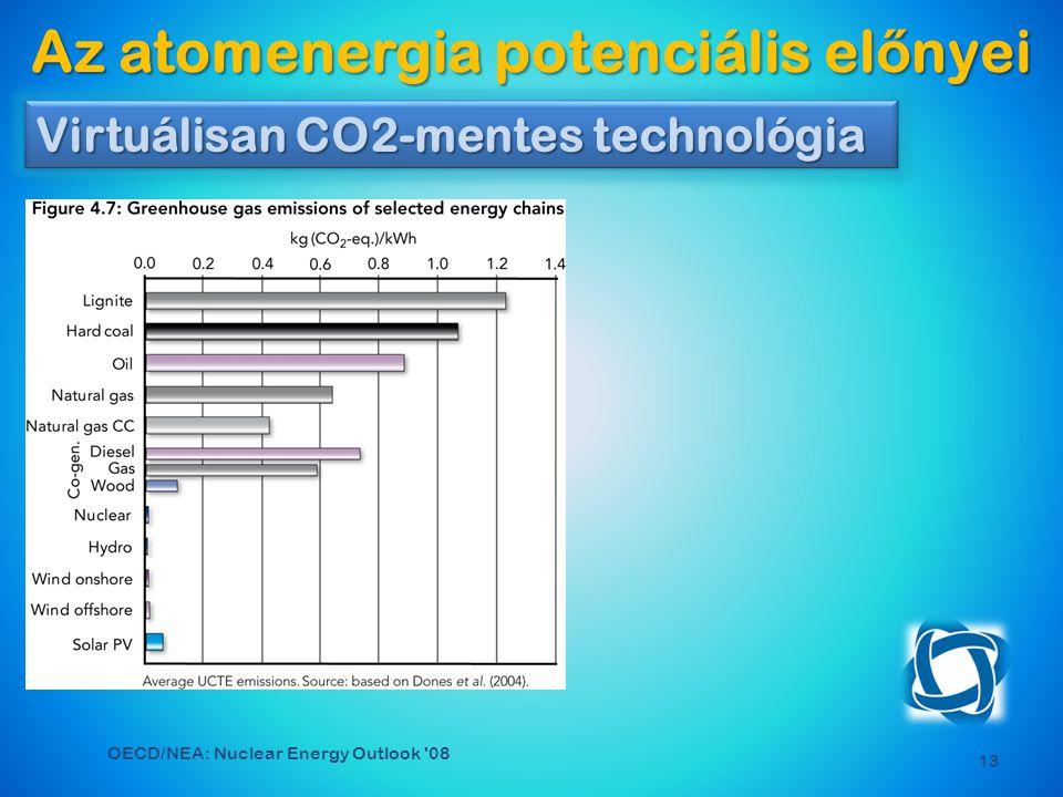 13 Virtuálisan CO2-mentes technológia Az atomenergia potenciális el ő nyei OECD/NEA: Nuclear Energy Outlook 08