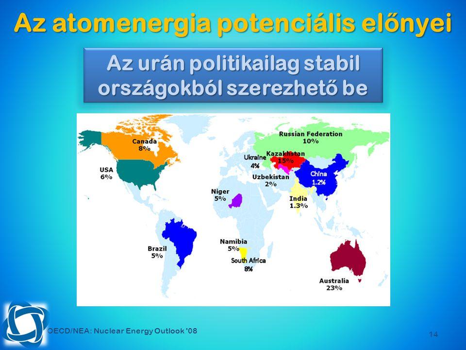 14 Az atomenergia potenciális el ő nyei OECD/NEA: Nuclear Energy Outlook 08 Az urán politikailag stabil országokból szerezhet ő be