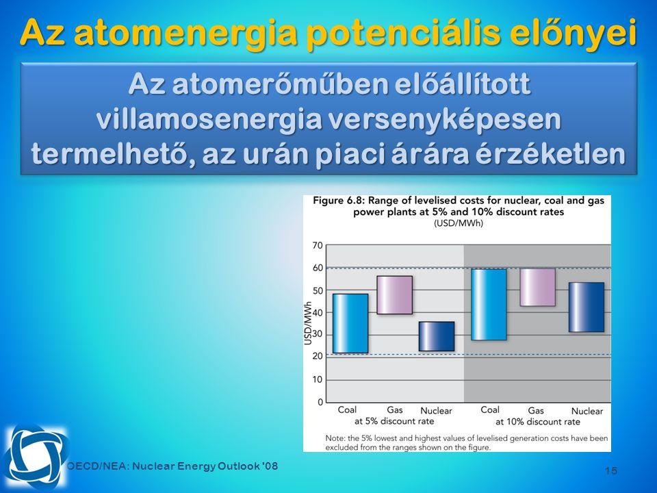 15 Az atomenergia potenciális el ő nyei OECD/NEA: Nuclear Energy Outlook 08 Az atomer ő m ű ben el ő állított villamosenergia versenyképesen termelhet ő, az urán piaci árára érzéketlen