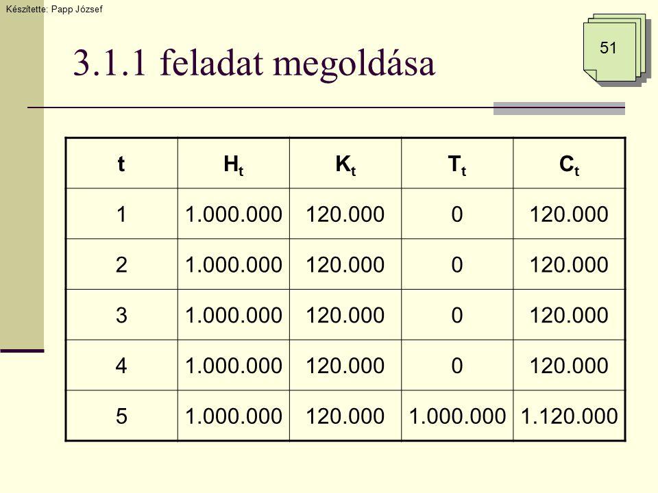 3.1.1 feladat megoldása Készítette: Papp József 51 tHtHt KtKt TtTt CtCt 11.000.000120.0000 21.000.000120.0000 31.000.000120.0000 41.000.000120.0000 51