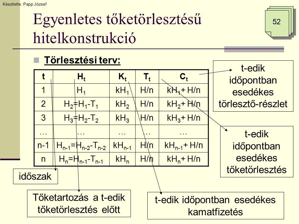 Egyenletes tőketörlesztésű hitelkonstrukció Törlesztési terv: Készítette: Papp József 52 tHtHt KtKt TtTt CtCt 1H1H1 kH 1 H/nkH 1 + H/n 2H 2 =H 1 -T 1 kH 2 H/nkH 2 + H/n 3H 3 =H 2 -T 2 kH 3 H/nkH 3 + H/n …………… n-1H n-1 =H n-2 -T n-2 kH n-1 H/nkH n-1 + H/n nH n =H n-1 -T n-1 kH n H/nkH n + H/n időszak Tőketartozás a t-edik tőketörlesztés előtt t-edik időpontban esedékes kamatfizetés t-edik időpontban esedékes tőketörlesztés t-edik időpontban esedékes törlesztő-részlet