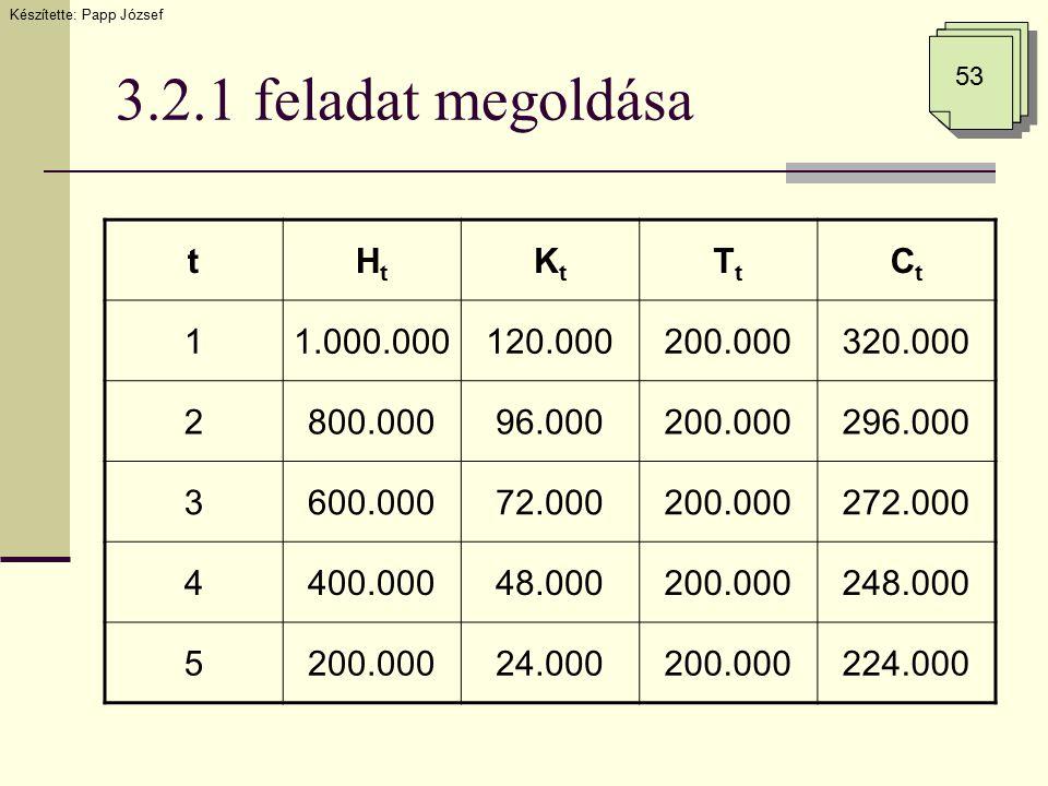 3.2.1 feladat megoldása Készítette: Papp József 53 tHtHt KtKt TtTt CtCt 11.000.000120.000200.000320.000 2800.00096.000200.000296.000 3600.00072.000200.000272.000 4400.00048.000200.000248.000 5200.00024.000200.000224.000