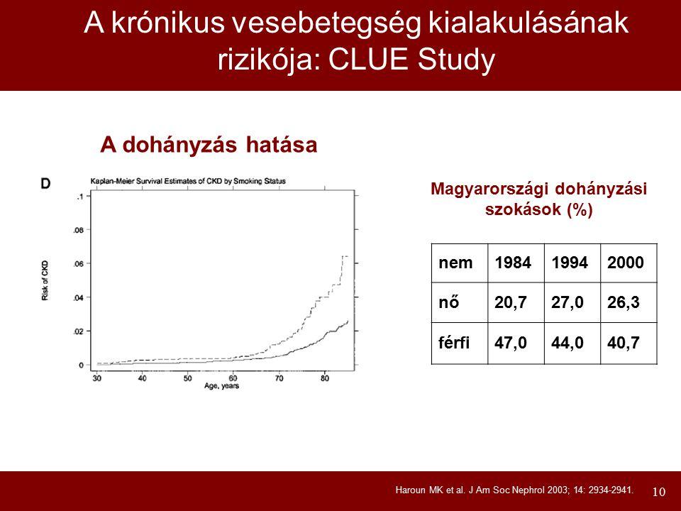 10 Haroun MK et al. J Am Soc Nephrol 2003; 14: 2934-2941. A krónikus vesebetegség kialakulásának rizikója: CLUE Study A dohányzás hatása Magyarországi