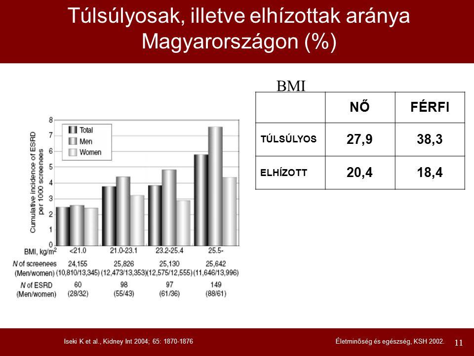 12 METABOLIKUS SZINDRÓMA ÉS KRÓNIKUS VESEELÉGTELENSÉG ATP III – metabolikus szindróma kritérium Bármely három a felsoroltak közül: Abdominális obezitás Triglycerid emelkedés HDL-koleszterin csökkenés Hypertonia Éhgyomri vércukor emelkedés Grundy SM, Circulation 2004; 109: 433-438.; WHO – metabolikus szindróma kritérium Inzulin rezisztencia (egy a felsoroltak közül): 2-es típusú diabetes mellitus, éhgyomri vércukor emelkedés, csökkent glukóz tolerancia + Kettő a felsoroltak közül: Hypertonia, antihypertensiv kezelés Triglycerid emelkedés HDL-koleszterin csökkenés BMI > 30 kg/m 2 Chen et al., Ann Int Med 2004; 140: 167-174.