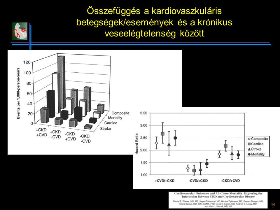15 A kardiovaszkuláris betegség kialakulásának valószínűsége a GFR függvényében (Cardiovascular Health Study) Manjunath et al.