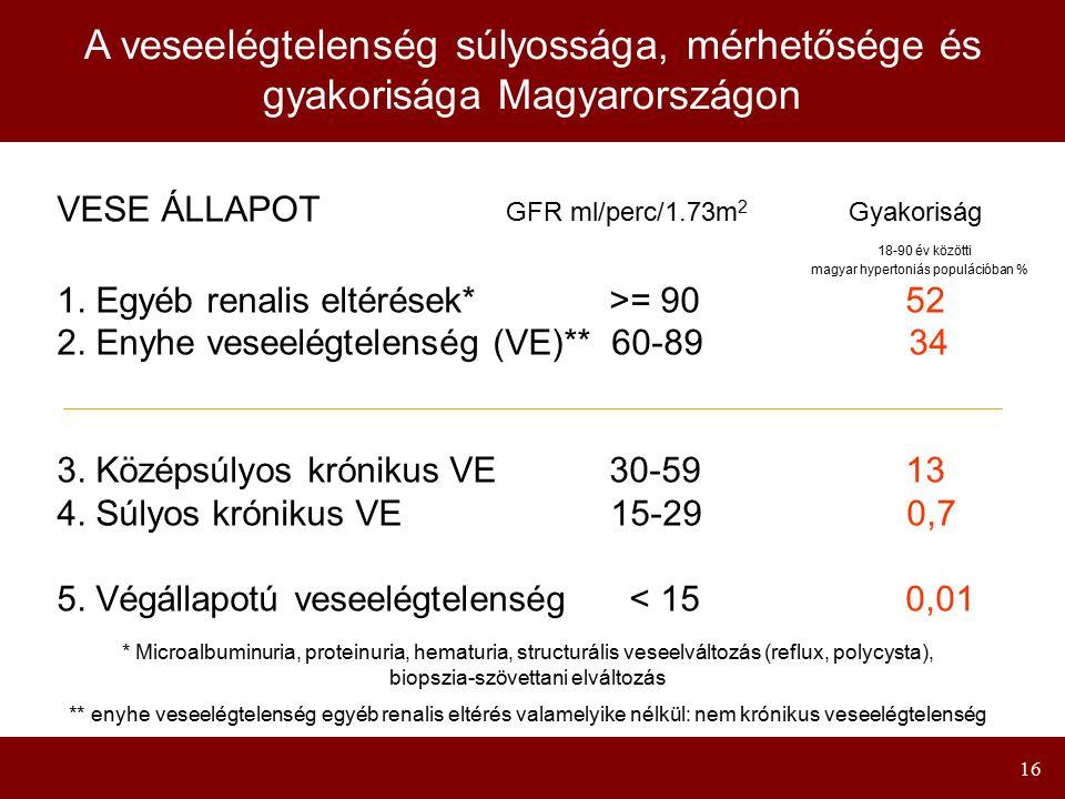 16 A veseelégtelenség súlyossága, mérhetősége és gyakorisága Magyarországon VESE ÁLLAPOT GFR ml/perc/1.73m 2 Gyakoriság 18-90 év közötti magyar hypert
