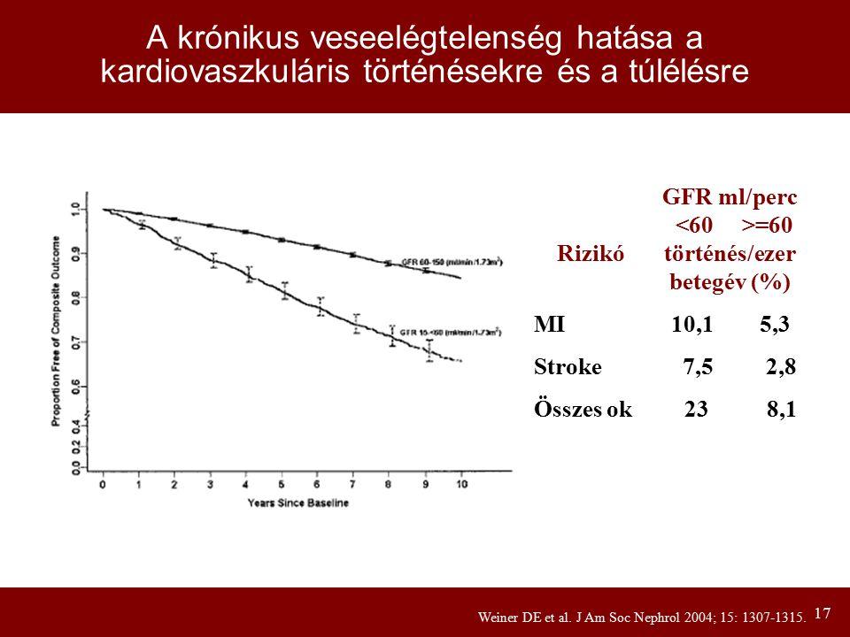 17 A krónikus veseelégtelenség hatása a kardiovaszkuláris történésekre és a túlélésre Weiner DE et al. J Am Soc Nephrol 2004; 15: 1307-1315. GFR ml/pe