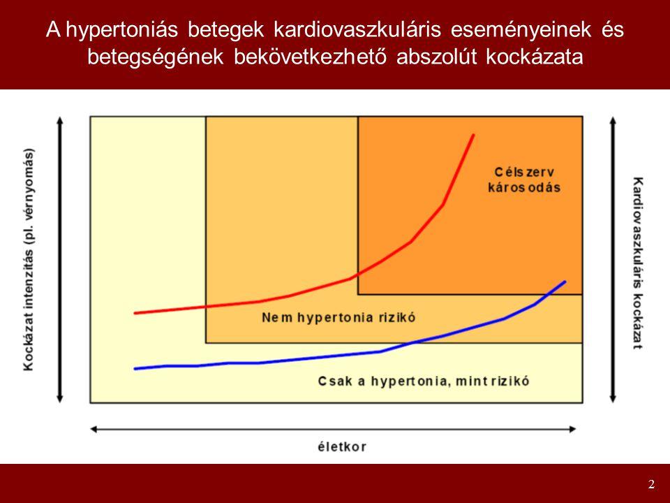 2 A hypertoniás betegek kardiovaszkuláris eseményeinek és betegségének bekövetkezhető abszolút kockázata