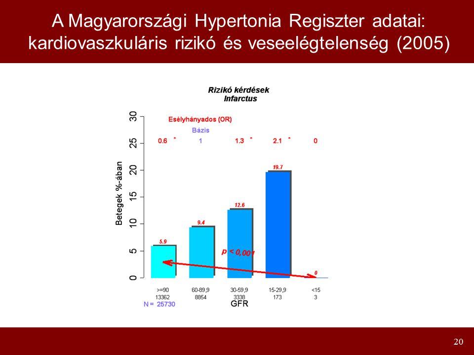 20 A Magyarországi Hypertonia Regiszter adatai: kardiovaszkuláris rizikó és veseelégtelenség (2005)