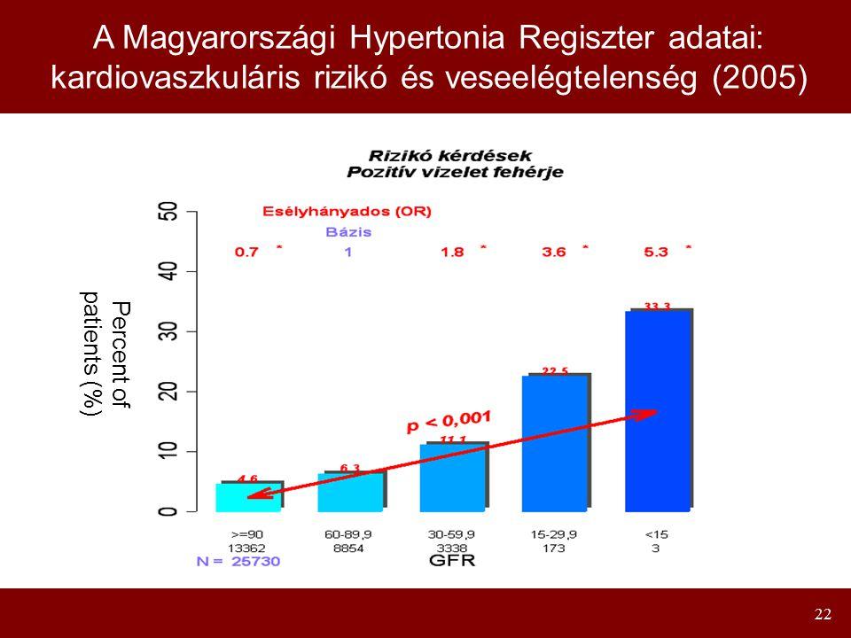 22 Percent of patients (%) A Magyarországi Hypertonia Regiszter adatai: kardiovaszkuláris rizikó és veseelégtelenség (2005)