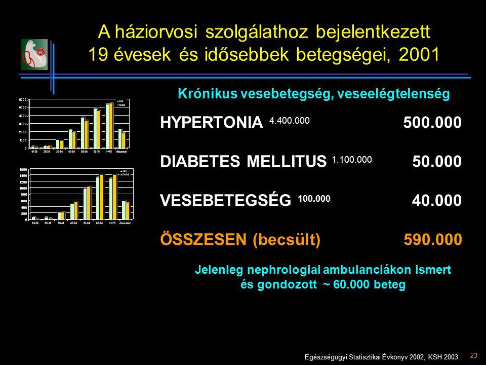23 A háziorvosi szolgálathoz bejelentkezett 19 évesek és idősebbek betegségei, 2001 Krónikus vesebetegség, veseelégtelenség HYPERTONIA 4.400.000 500.0