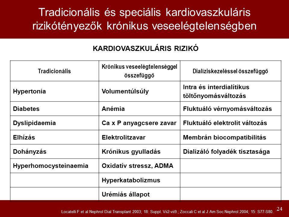 24 Tradicionális és speciális kardiovaszkuláris rizikótényezők krónikus veseelégtelenségben Tradicionális Krónikus veseelégtelenséggel összefüggő Dial