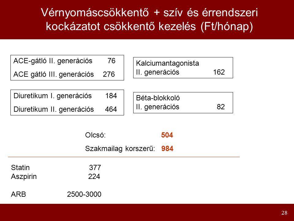 28 Vérnyomáscsökkentő + szív és érrendszeri kockázatot csökkentő kezelés (Ft/hónap) ACE-gátló II. generációs 76 ACE gátló III. generációs 276 Diuretik