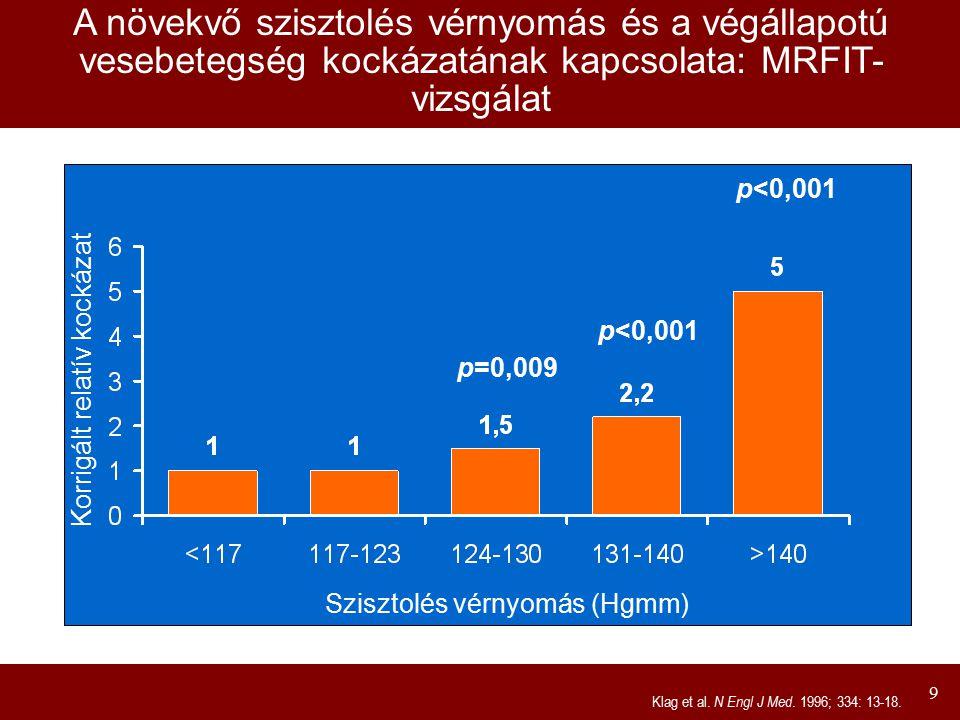 9 p=0,009 p<0,001 Korrigált relatív kockázat A növekvő szisztolés vérnyomás és a végállapotú vesebetegség kockázatának kapcsolata: MRFIT- vizsgálat Kl