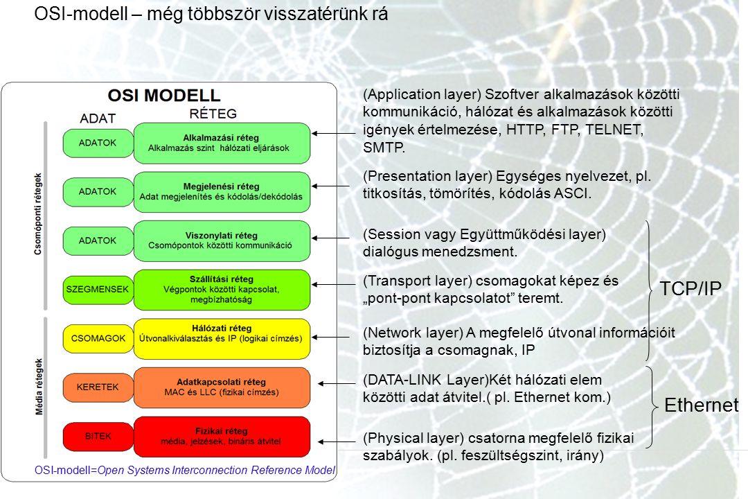 OSI-modell – még többször visszatérünk rá (Application layer) Szoftver alkalmazások közötti kommunikáció, hálózat és alkalmazások közötti igények érte
