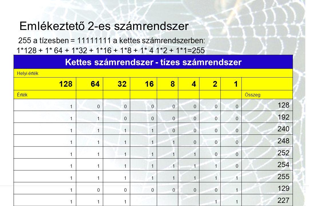 Emlékeztető 2-es számrendszer 255 a tízesben = 11111111 a kettes számrendszerben: 1*128 + 1* 64 + 1*32 + 1*16 + 1*8 + 1* 4 1*2 + 1*1=255 Kettes számre