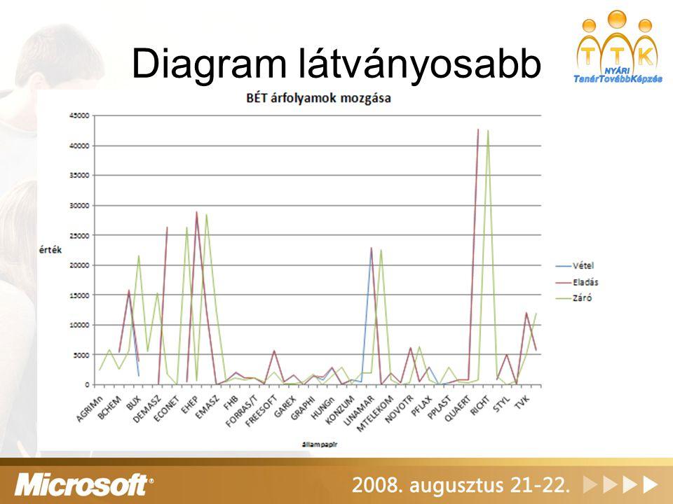 Statisztika panel módosul