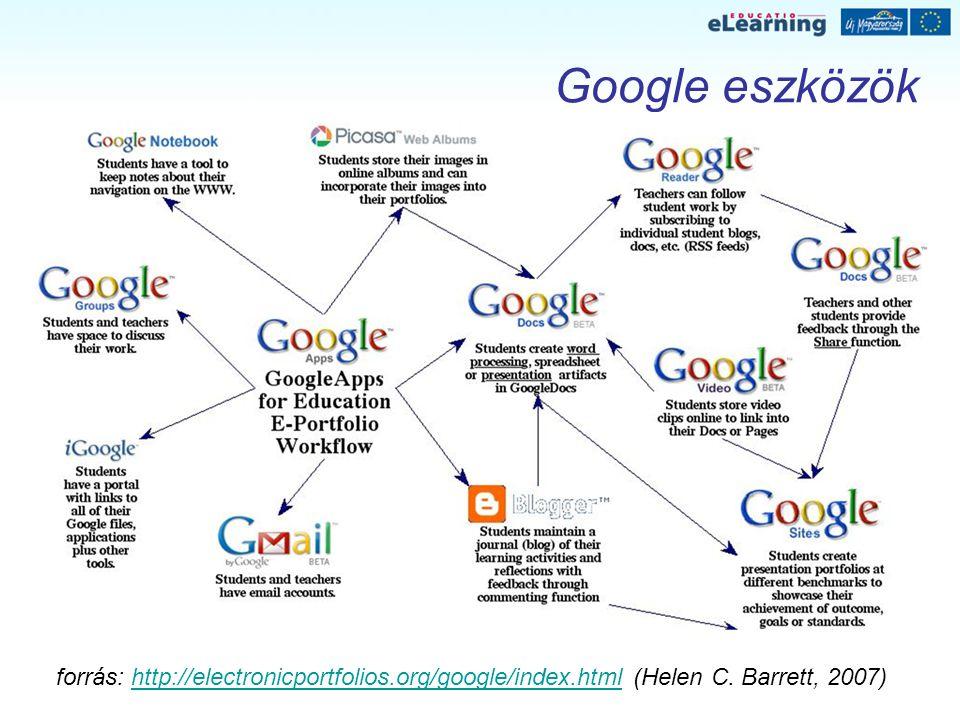 Google eszközök forrás: http://electronicportfolios.org/google/index.html (Helen C. Barrett, 2007)http://electronicportfolios.org/google/index.html