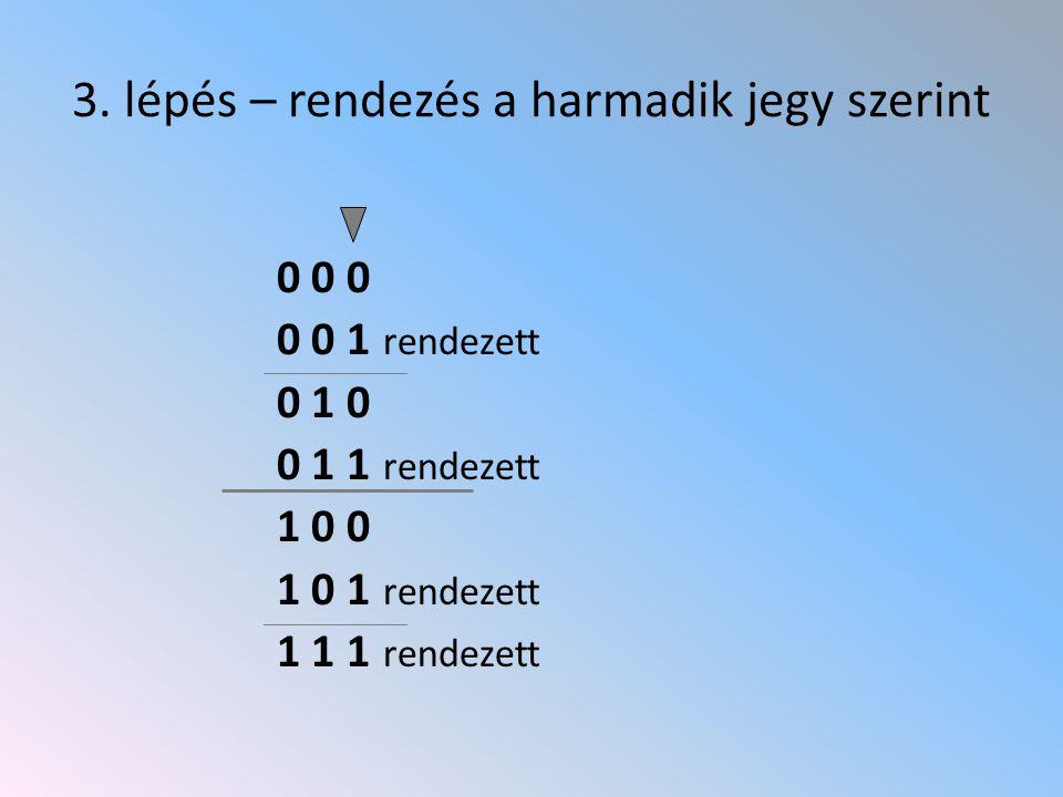 3. lépés – rendezés a harmadik jegy szerint 0 0 0 0 0 1 rendezett 0 1 0 0 1 1 rendezett 1 0 0 1 0 1 rendezett 1 1 1 rendezett