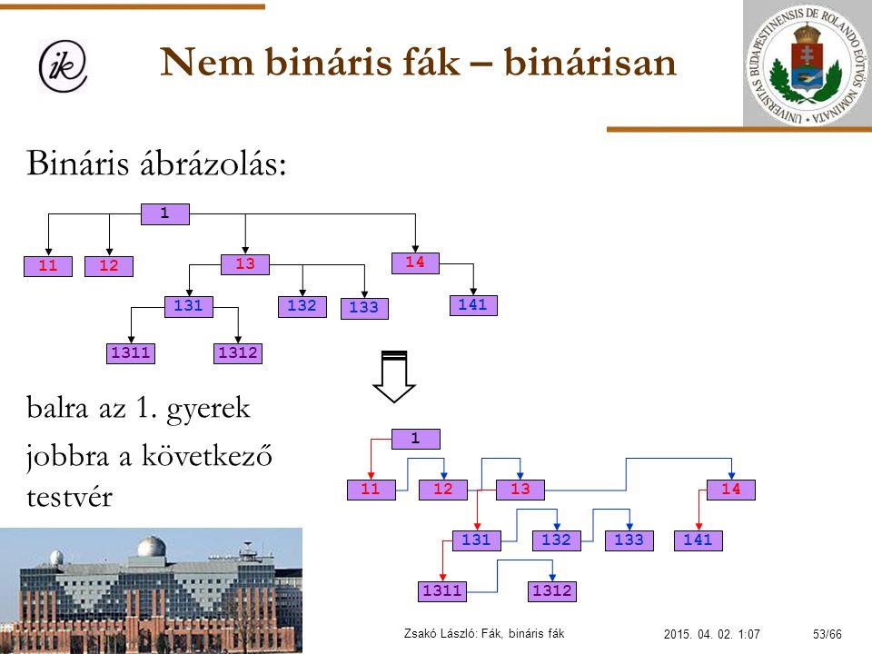 Nem bináris fák – binárisan Zsakó László: Fák, bináris fák Bináris ábrázolás: balra az 1. gyerek jobbra a következő testvér 13 132131 13111312 1 12 14