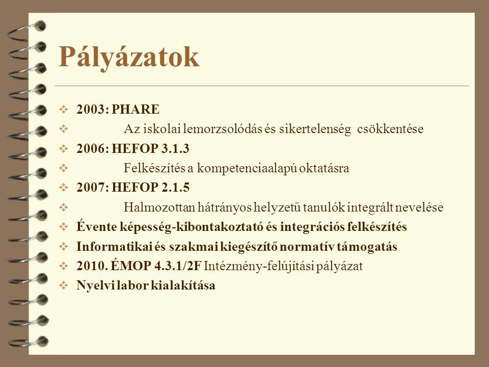 Pályázatok  2003: PHARE  Az iskolai lemorzsolódás és sikertelenség csökkentése  2006: HEFOP 3.1.3  Felkészítés a kompetenciaalapú oktatásra  2007