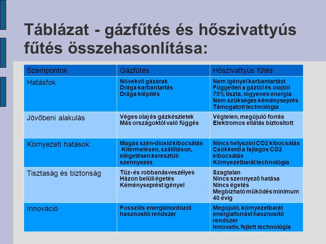 Táblázat - gázfűtés és hőszivattyús fűtés összehasonlítása: SzempontokGázfűtésHőszivattyús fűtés Hatásfok Növekvő gázárak Drága karbantartás Drága kié