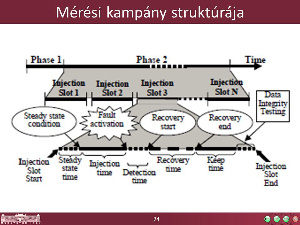 24 Mérési kampány struktúrája