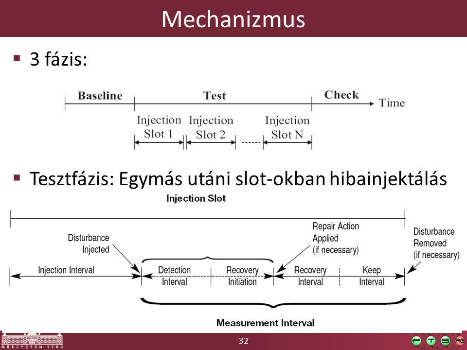 32 Mechanizmus  3 fázis:  Tesztfázis: Egymás utáni slot-okban hibainjektálás